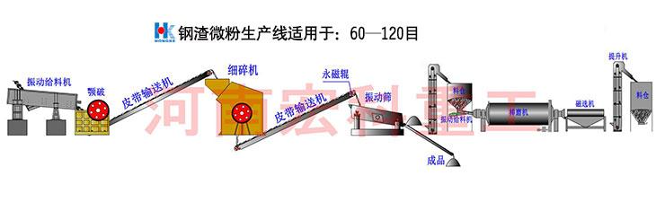钢渣生产线设备